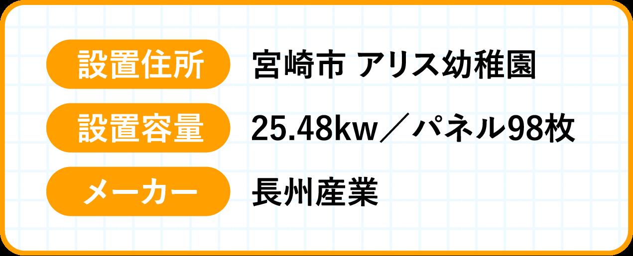 設置住所:宮崎市 アリス幼稚園 , 設置容量:25.48kw / パネル98枚 , メーカー:長州産業
