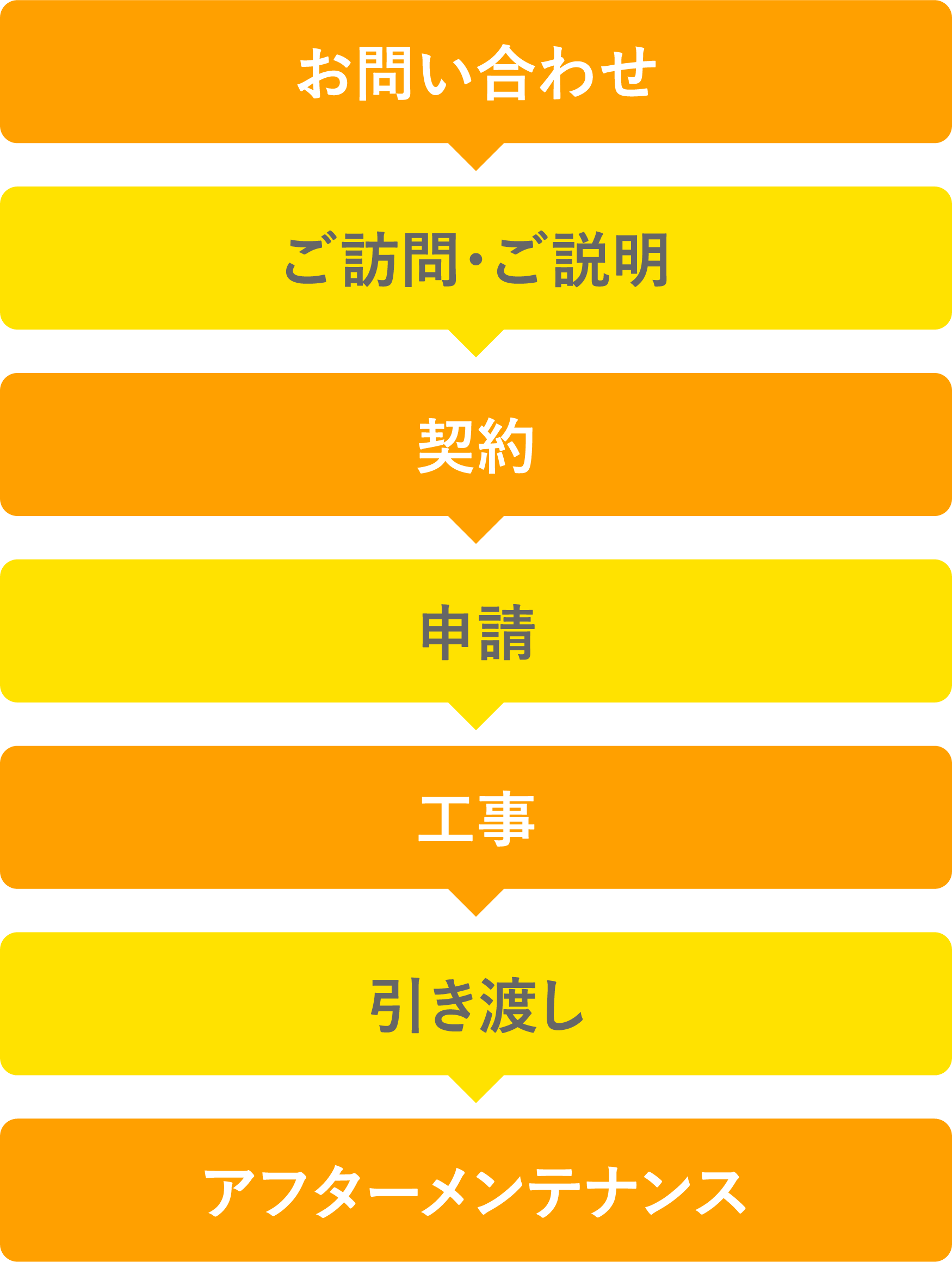 施行の工程表